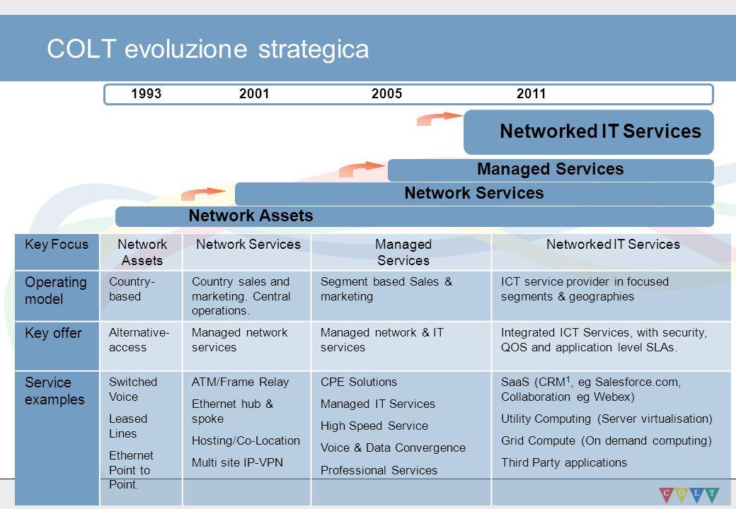 COLT evoluzione strategica