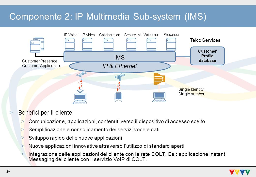 Componente 2: IP Multimedia Sub-system (IMS)