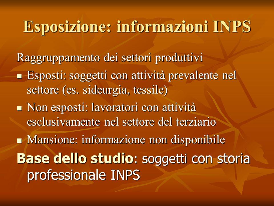 Esposizione: informazioni INPS