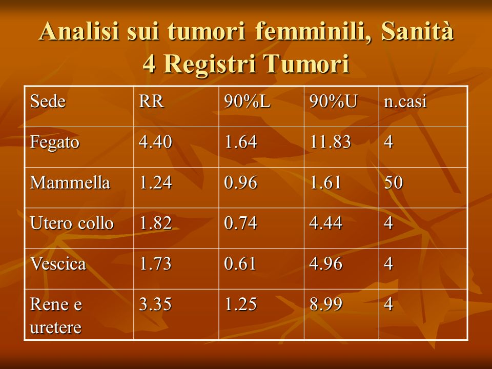 Analisi sui tumori femminili, Sanità 4 Registri Tumori