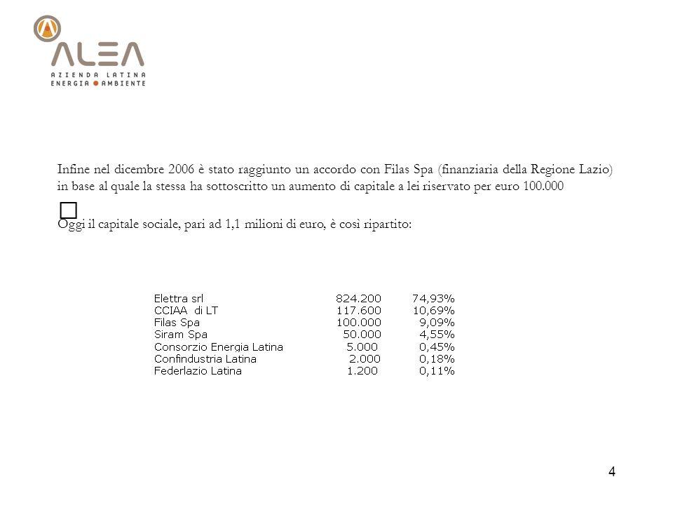 Infine nel dicembre 2006 è stato raggiunto un accordo con Filas Spa (finanziaria della Regione Lazio) in base al quale la stessa ha sottoscritto un aumento di capitale a lei riservato per euro 100.000