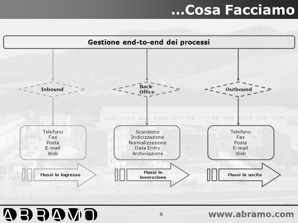 Gestione end-to-end dei processi