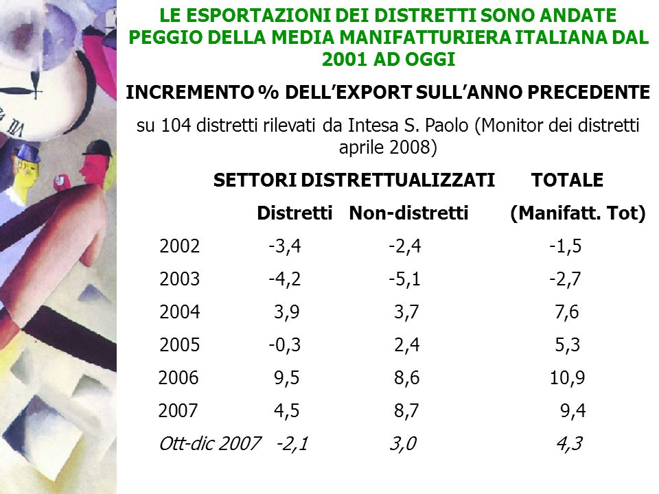 INCREMENTO % DELL'EXPORT SULL'ANNO PRECEDENTE