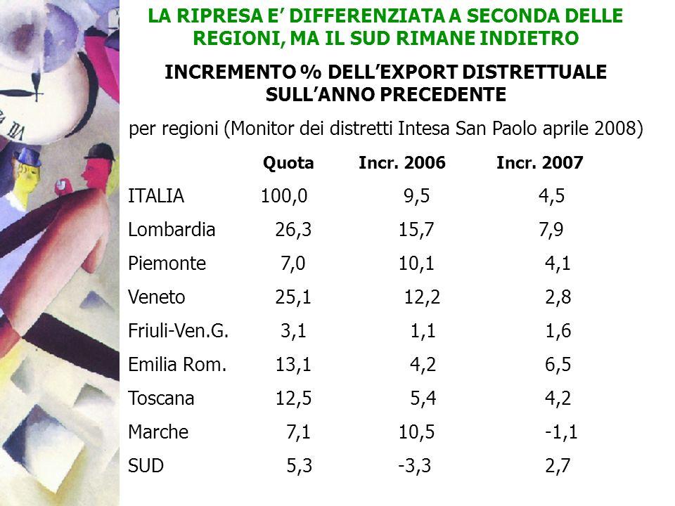 INCREMENTO % DELL'EXPORT DISTRETTUALE SULL'ANNO PRECEDENTE
