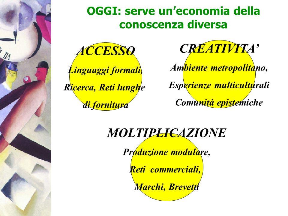 CREATIVITA' ACCESSO MOLTIPLICAZIONE