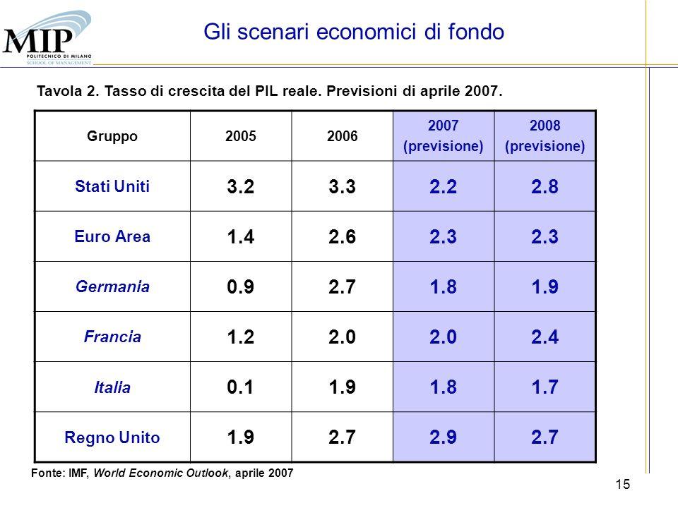 Gli scenari economici di fondo