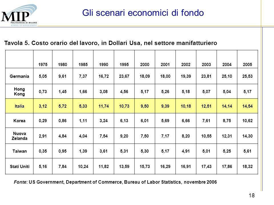 Crescita competitivit internazionalizzazione ppt - Us department of commerce bureau of economic analysis ...