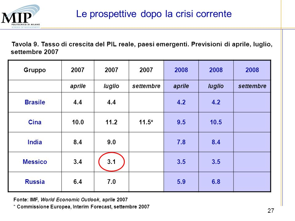 Le prospettive dopo la crisi corrente