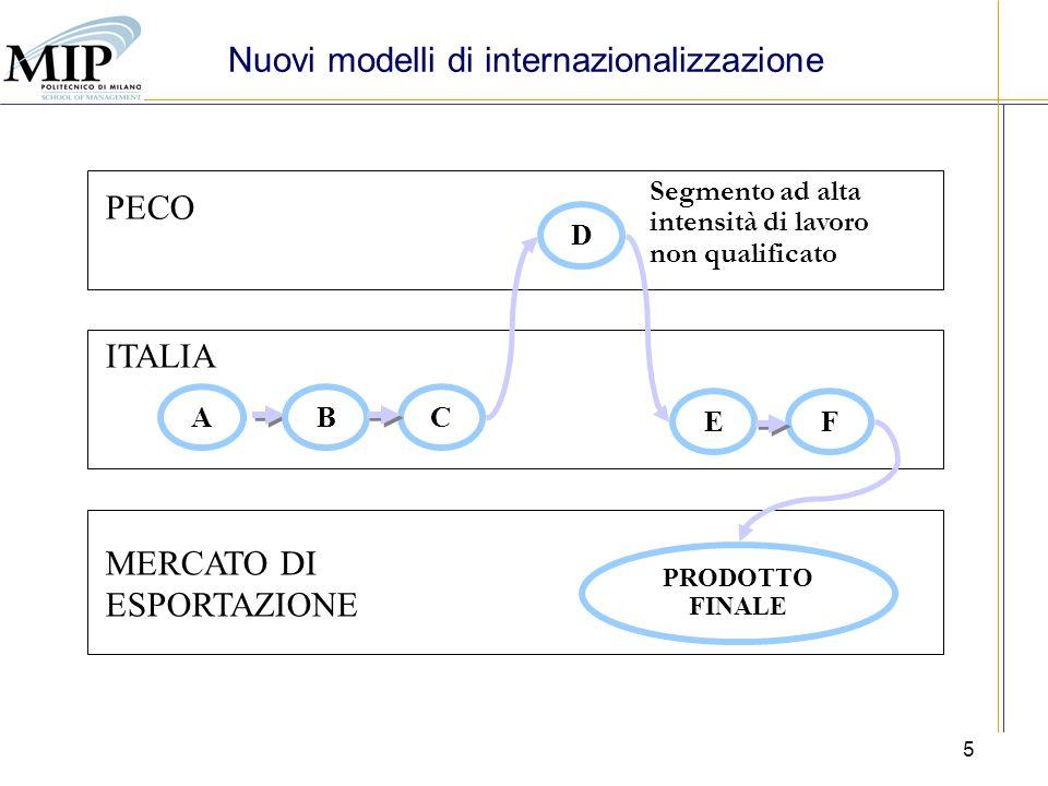 Nuovi modelli di internazionalizzazione
