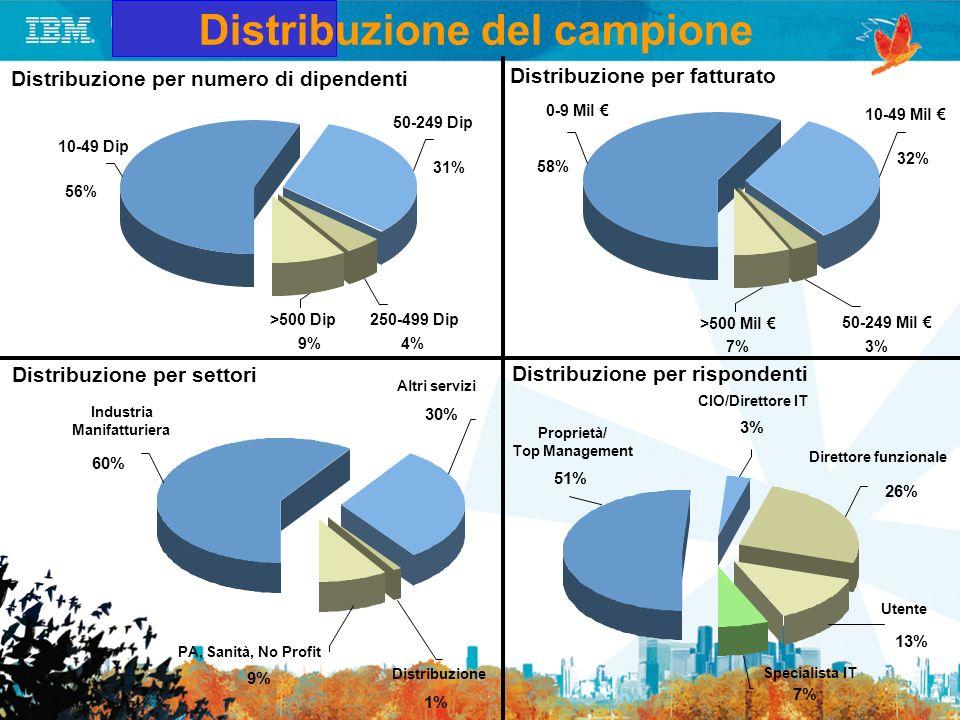 Distribuzione del campione