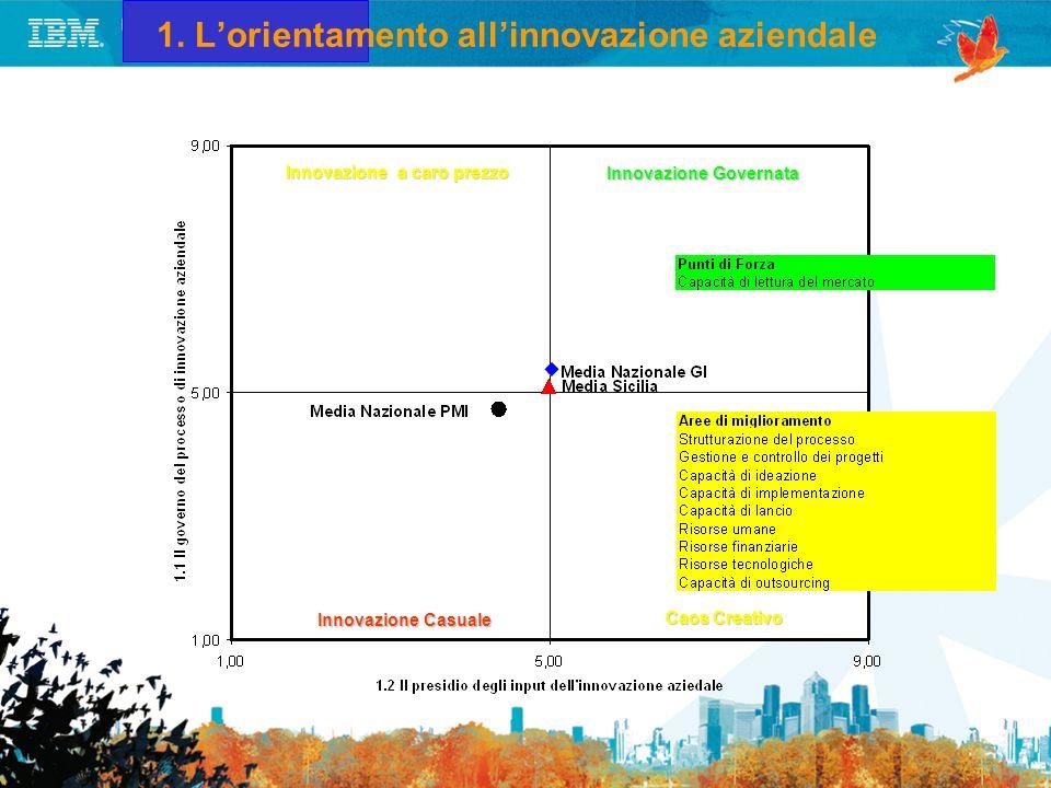 1. L'orientamento all'innovazione aziendale