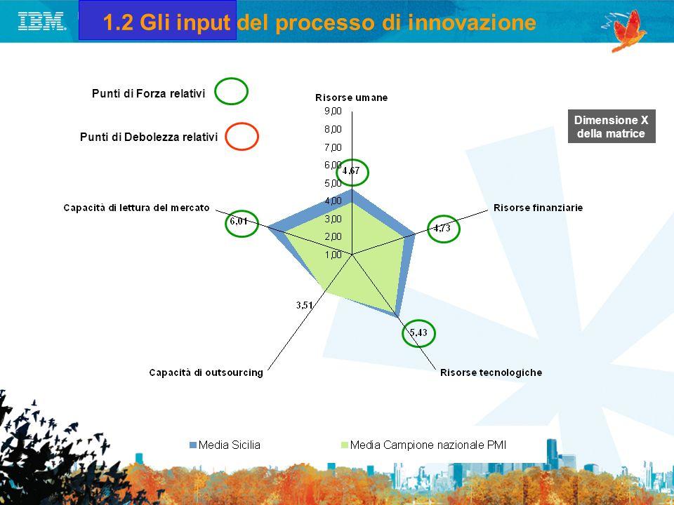 1.2 Gli input del processo di innovazione
