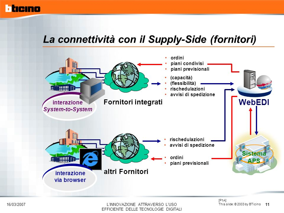 La connettività con il Supply-Side (fornitori)