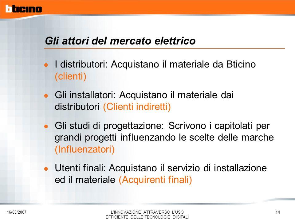 Gli attori del mercato elettrico