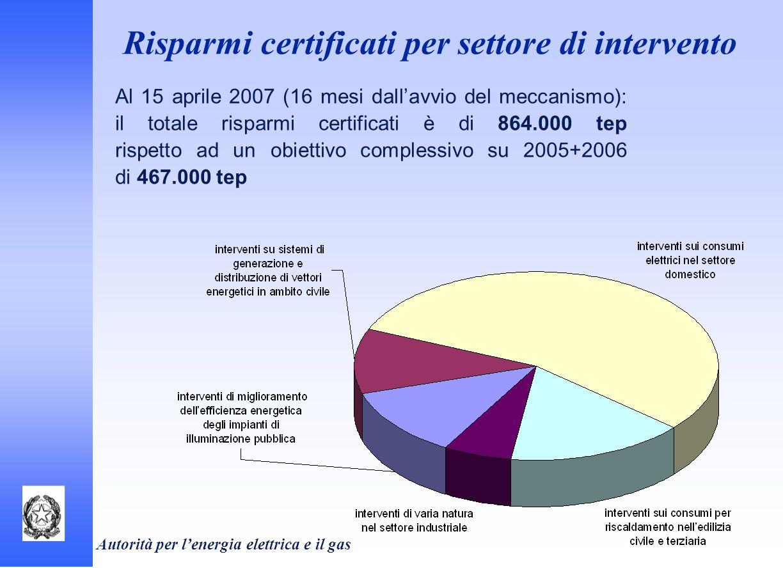 Risparmi certificati per settore di intervento
