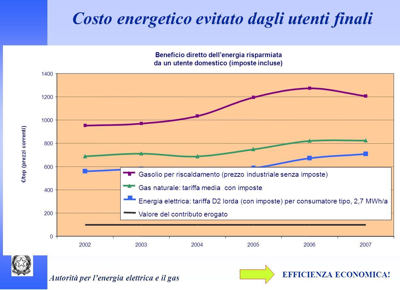 Costo energetico evitato dagli utenti finali