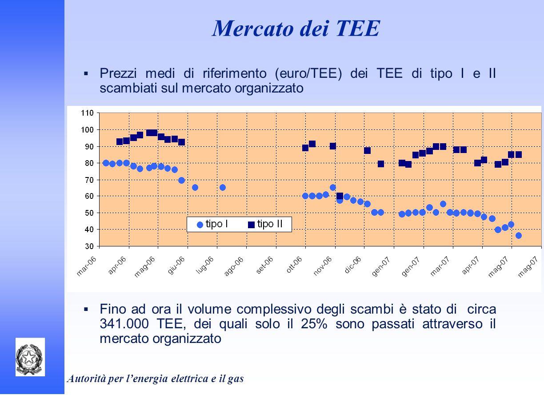 Mercato dei TEE Prezzi medi di riferimento (euro/TEE) dei TEE di tipo I e II scambiati sul mercato organizzato.