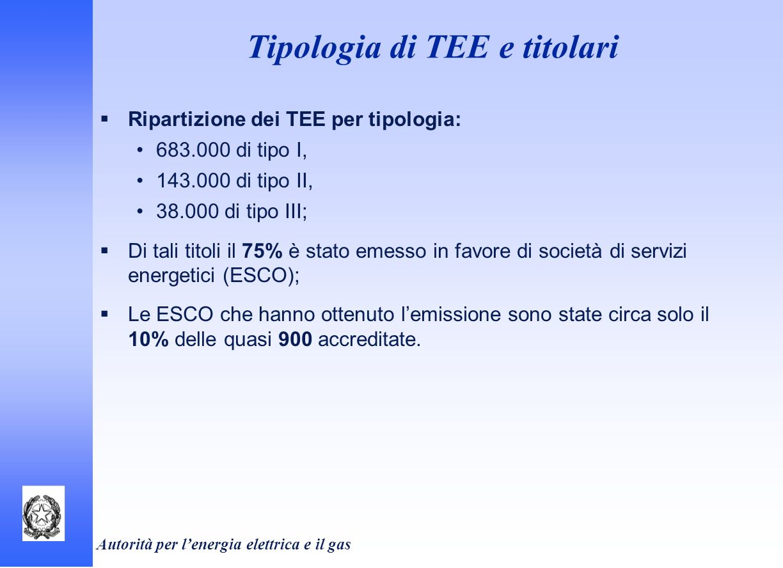 Tipologia di TEE e titolari