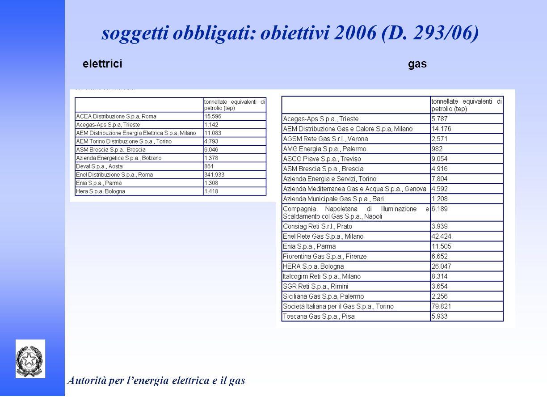soggetti obbligati: obiettivi 2006 (D. 293/06)