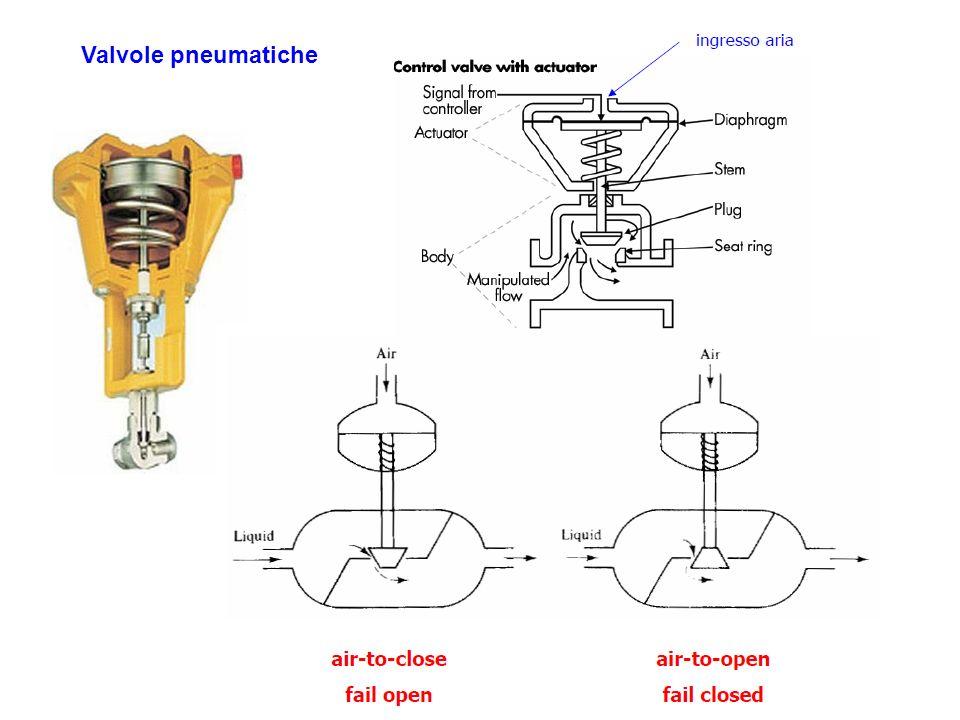 Valvole pneumatiche