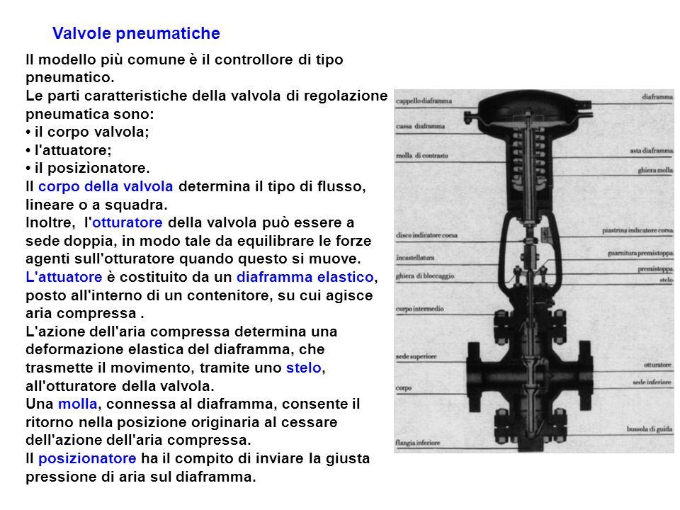 Valvole pneumatiche Il modello più comune è il controllore di tipo pneumatico.