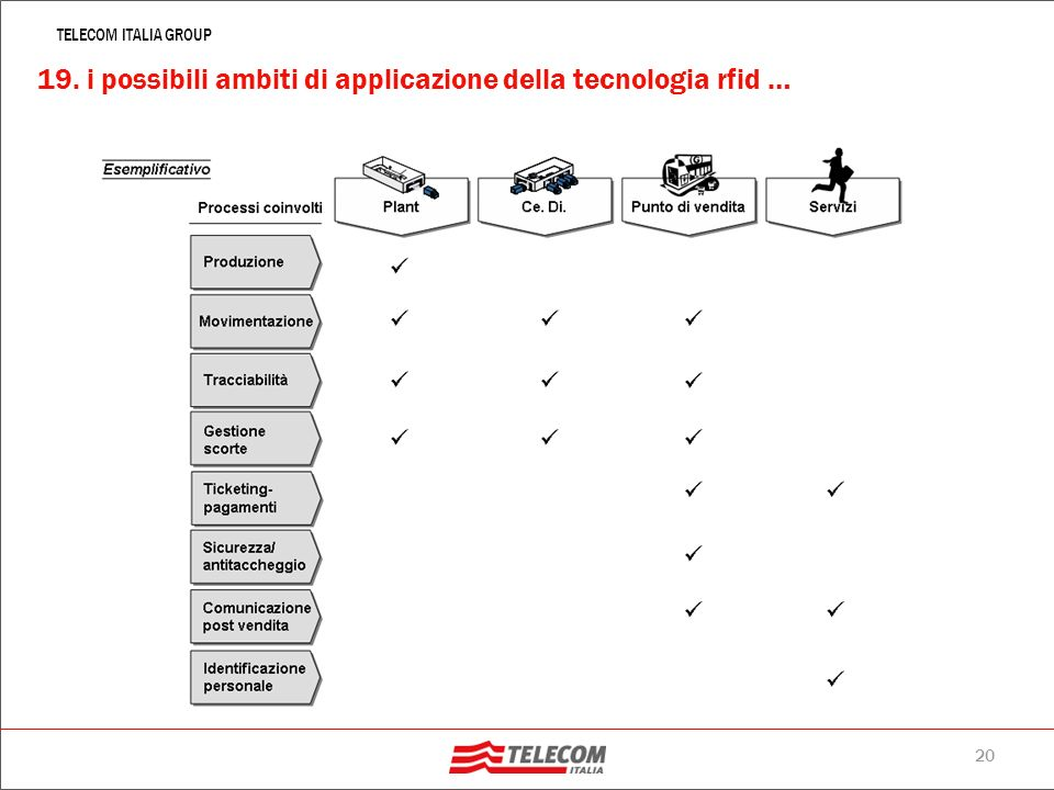 19. i possibili ambiti di applicazione della tecnologia rfid …