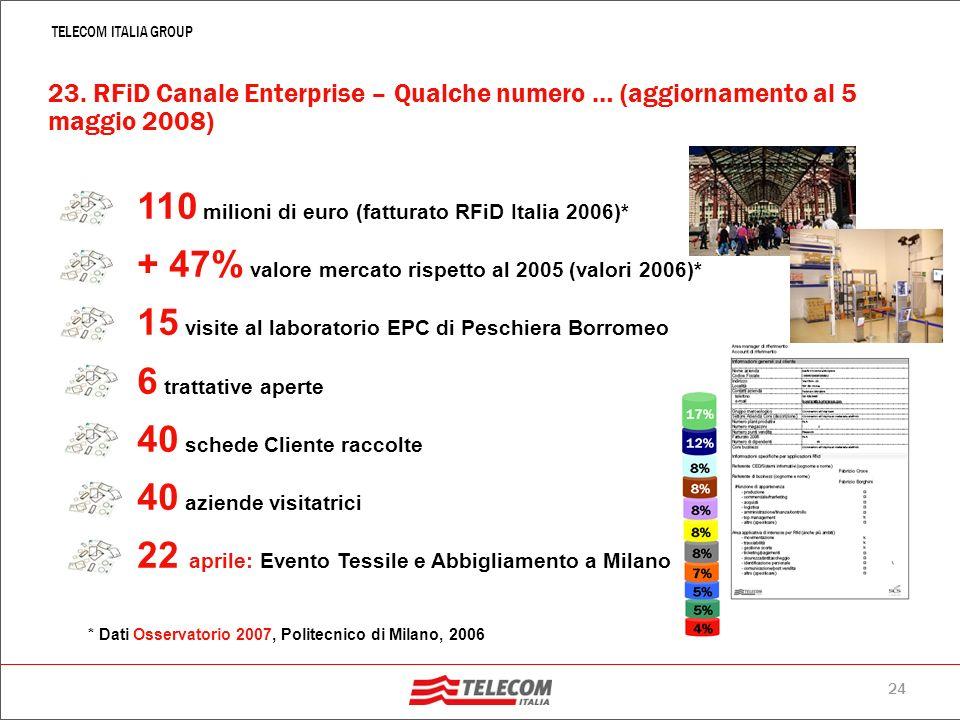 110 milioni di euro (fatturato RFiD Italia 2006)*