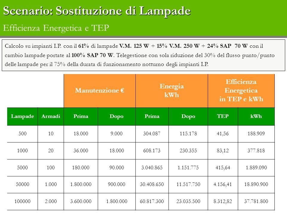 Scenario: Sostituzione di Lampade Efficienza Energetica e TEP