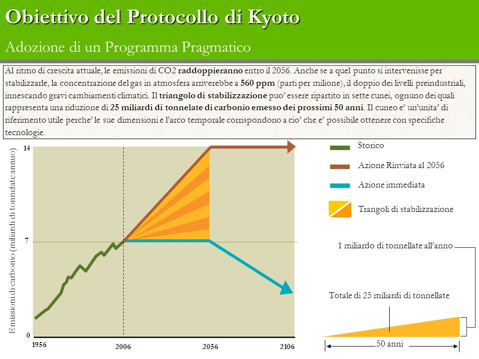 Obiettivo del Protocollo di Kyoto Adozione di un Programma Pragmatico