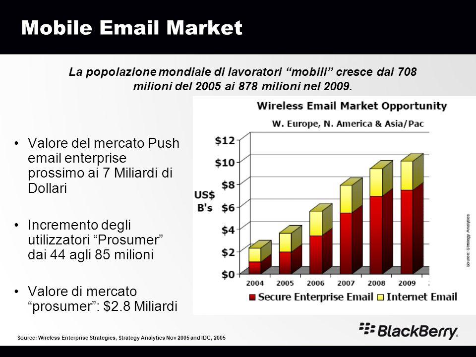 Mobile Email Market La popolazione mondiale di lavoratori mobili cresce dai 708 milioni del 2005 ai 878 milioni nel 2009.