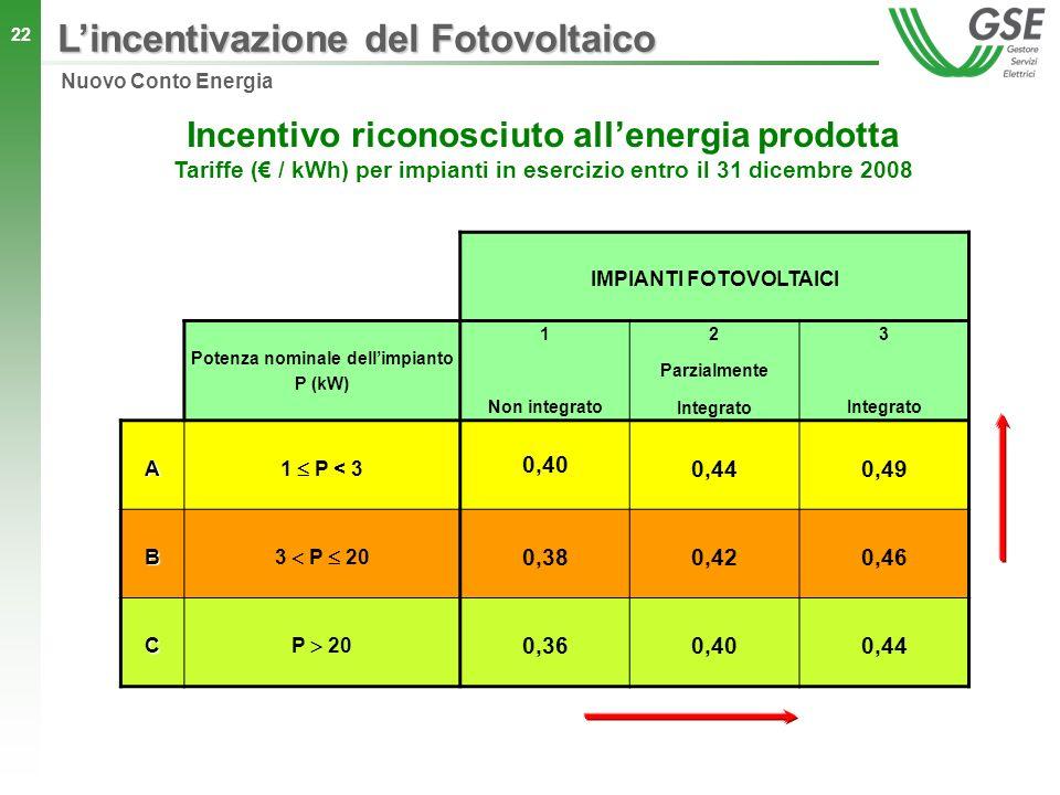 L'incentivazione del Fotovoltaico
