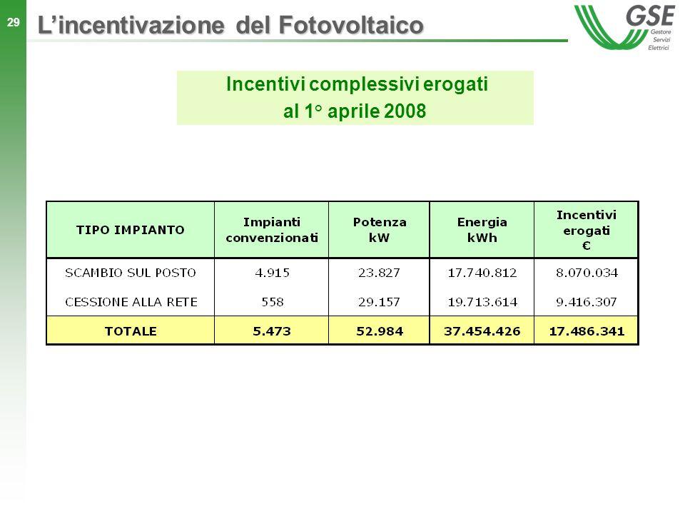 Incentivi complessivi erogati
