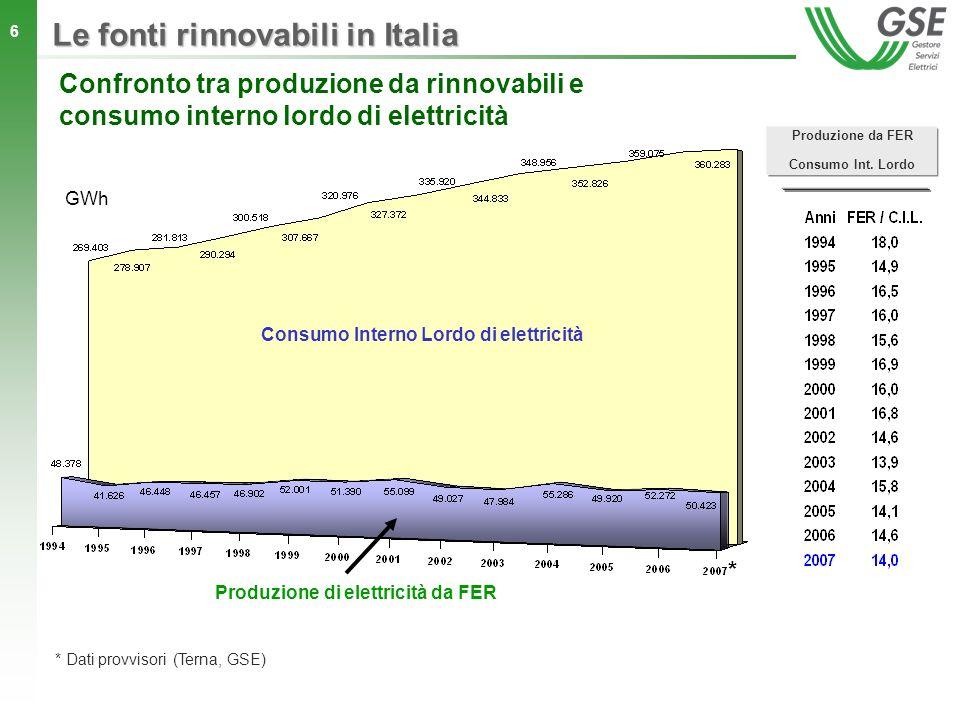 Consumo Interno Lordo di elettricità Produzione di elettricità da FER