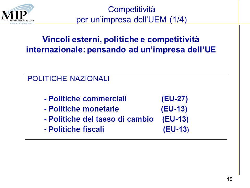Competitività per un'impresa dell'UEM (1/4)