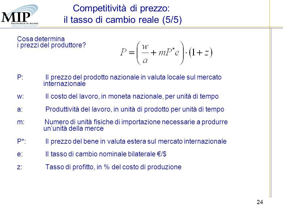 Competitività di prezzo: il tasso di cambio reale (5/5)