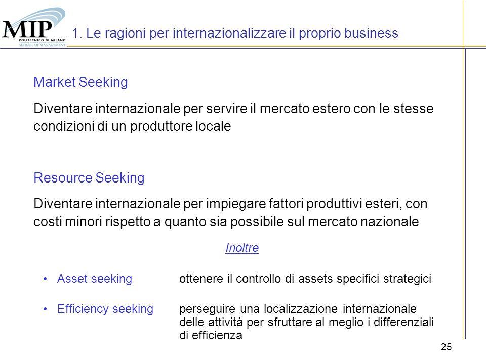 1. Le ragioni per internazionalizzare il proprio business