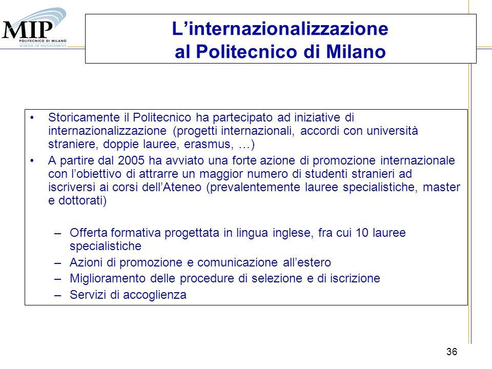 L'internazionalizzazione al Politecnico di Milano