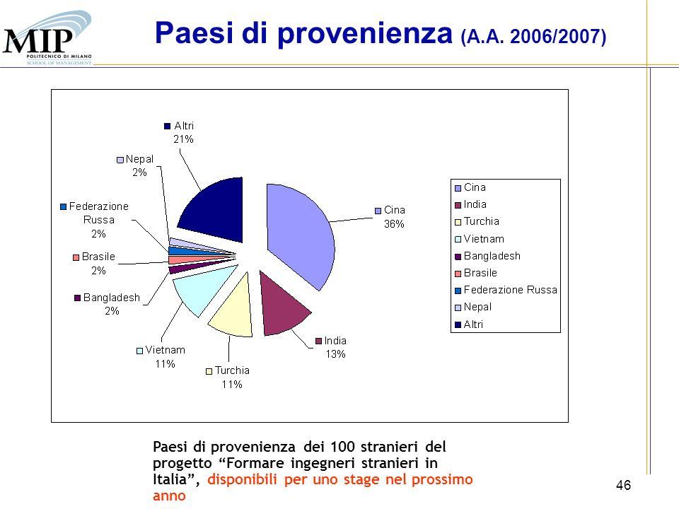 Paesi di provenienza (A.A. 2006/2007)