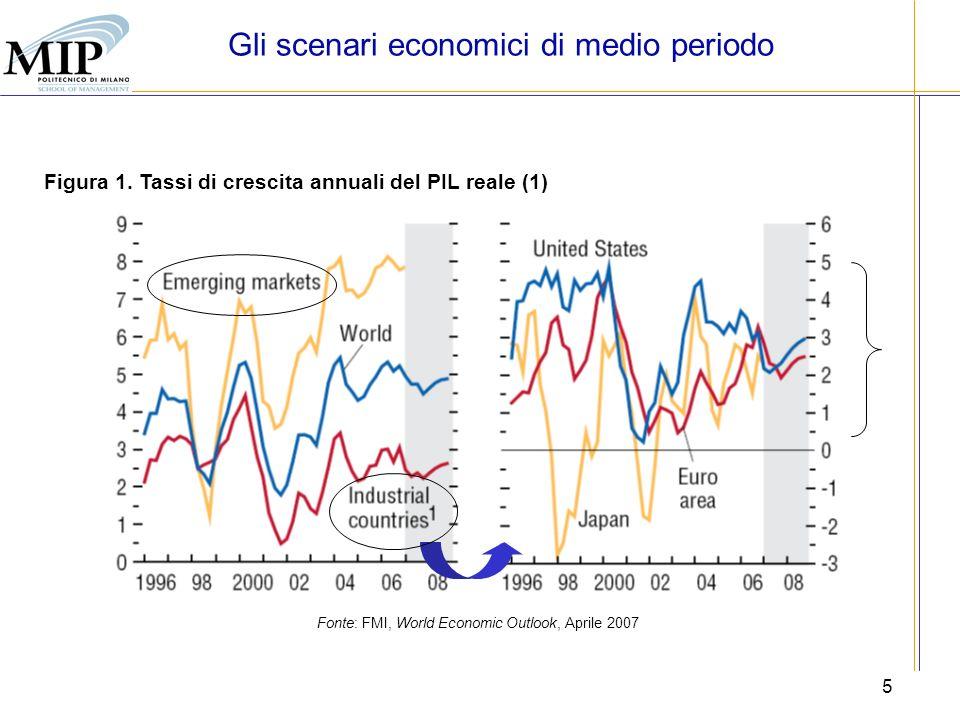 Gli scenari economici di medio periodo