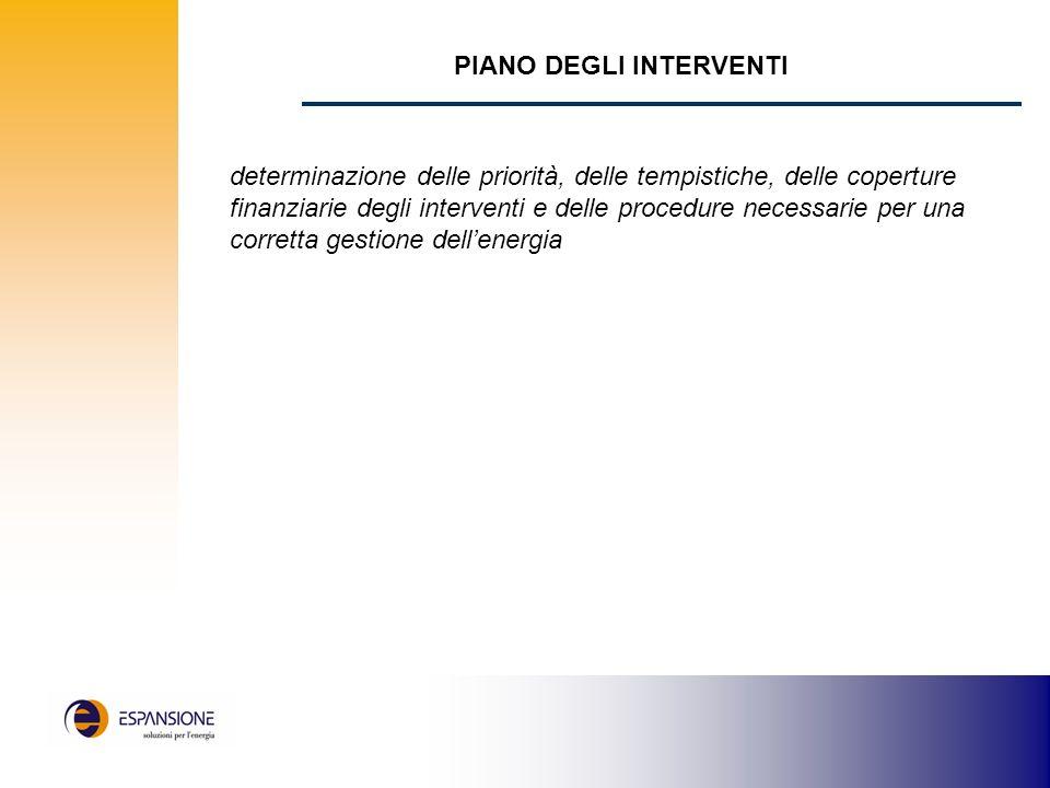 PIANO DEGLI INTERVENTI