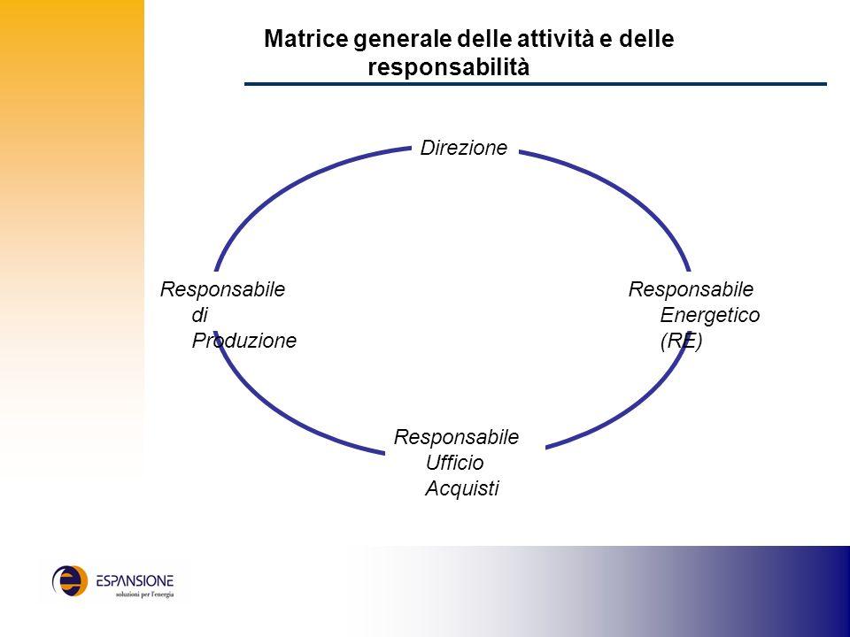 Matrice generale delle attività e delle responsabilità