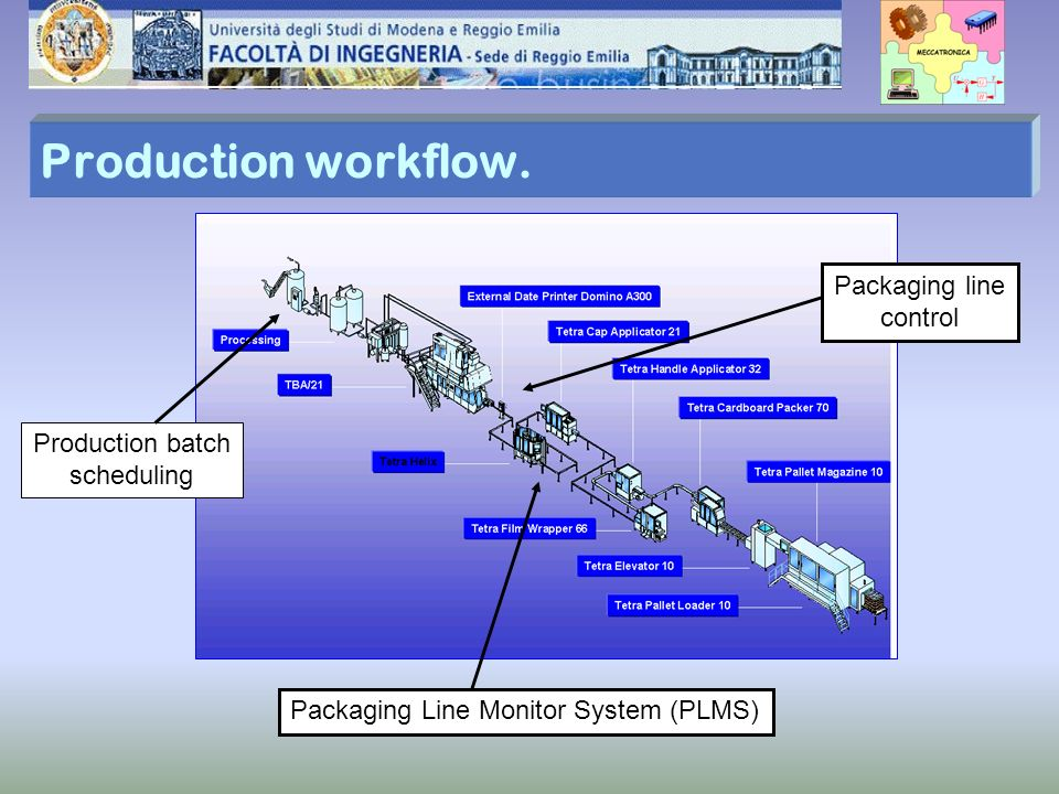 Production workflow. Packaging line control Production batch