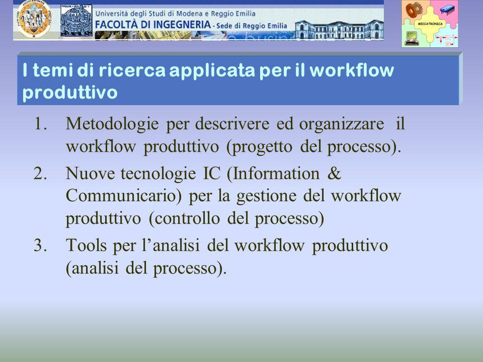 I temi di ricerca applicata per il workflow produttivo