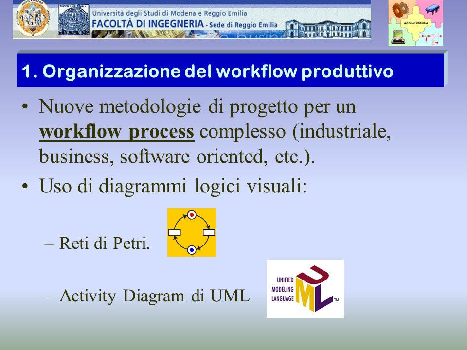 1. Organizzazione del workflow produttivo