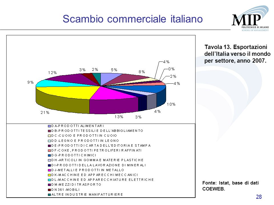 Scambio commerciale italiano
