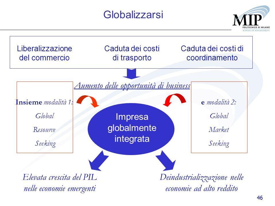 Globalizzarsi Aumento delle opportunità di business
