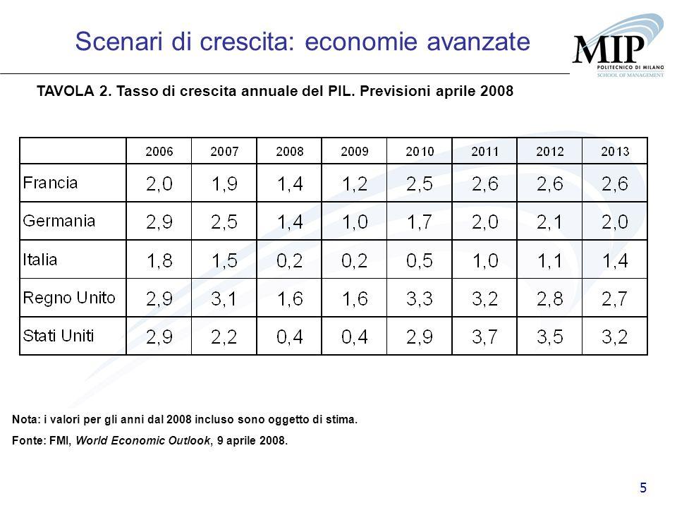 Scenari di crescita: economie avanzate