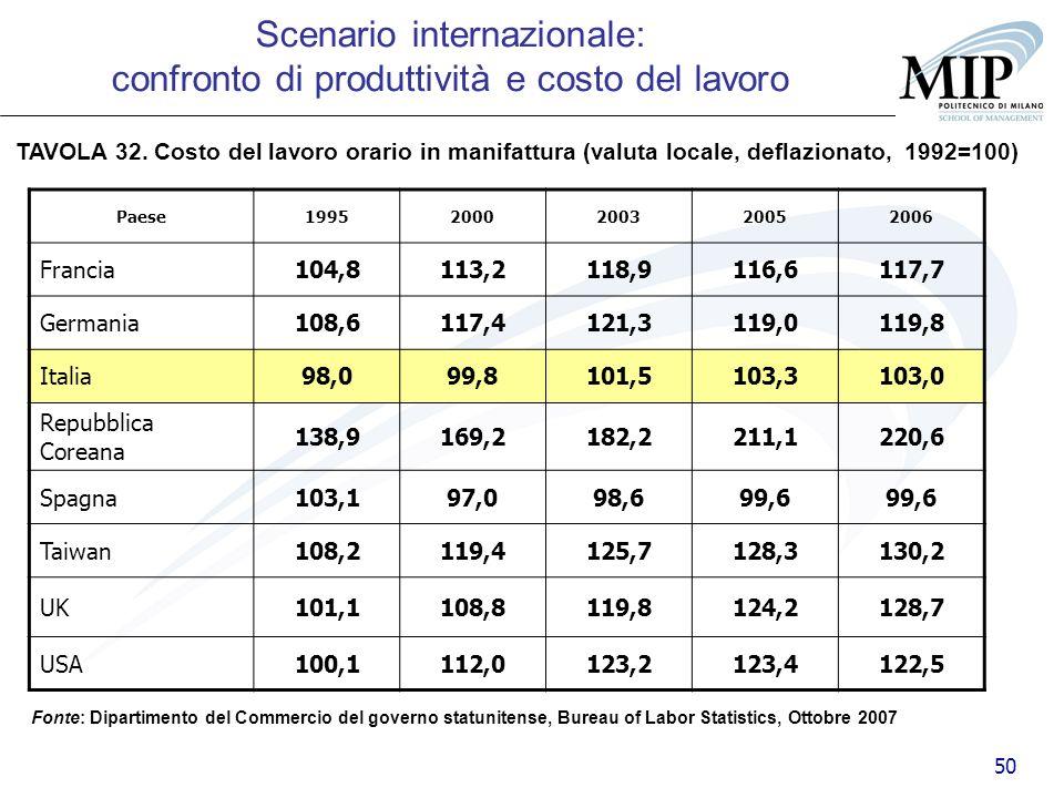 Scenario internazionale: confronto di produttività e costo del lavoro
