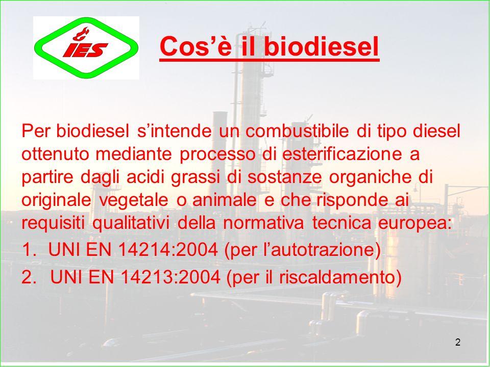 Cos'è il biodiesel