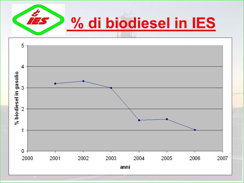 % di biodiesel in IES